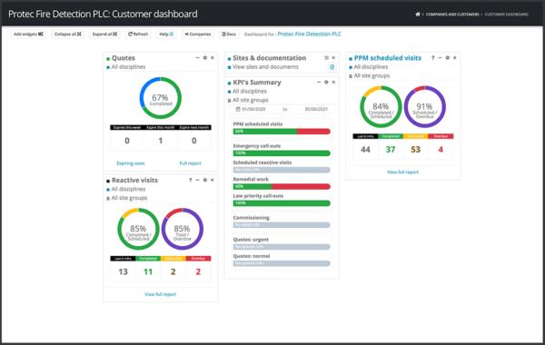 Customer Account Infographics